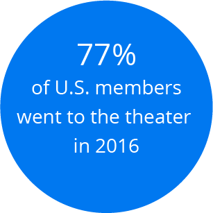 77 percent of U.S. members went to the theater in 2016