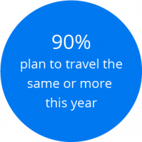 90% plan to travel the same or more this year